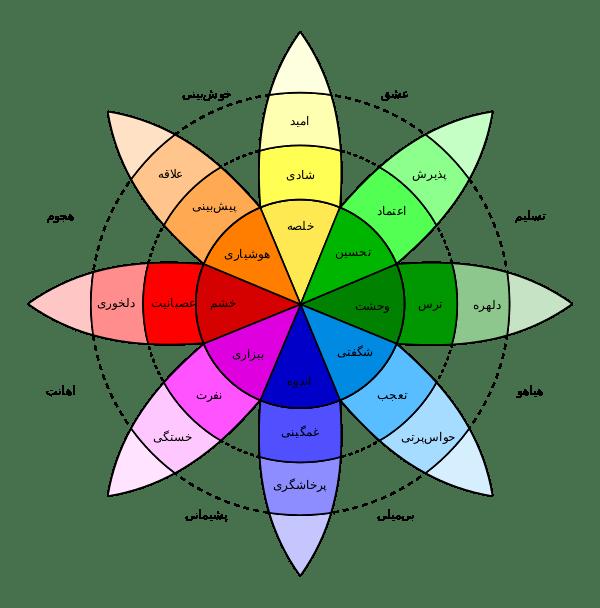 چرخهٔ احساسات، طراحیشده توسط رابرت پلاچیک، دانشمند آمریکایی